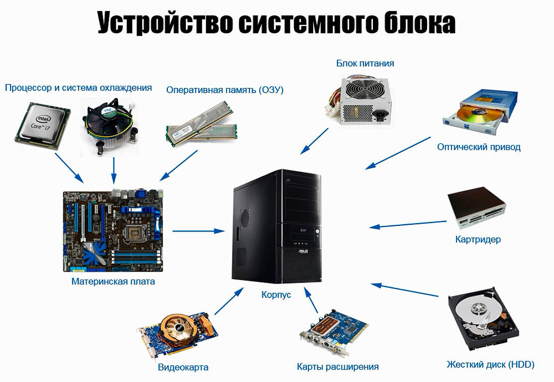 Блок памяти у компьютера 4 буквы